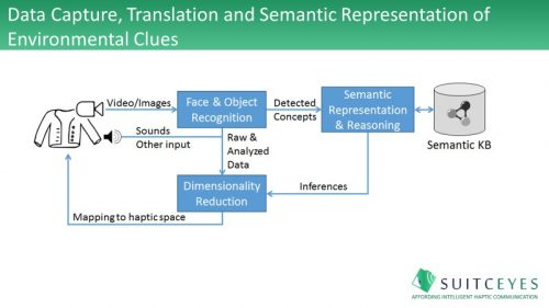 Data capture, translation and semantic representation of environmental clues
